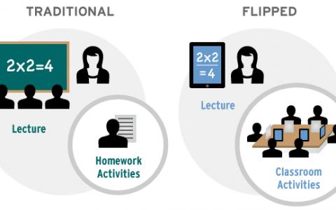 """""""Перевернутий клас"""" – супер модна стратегія навчання!?"""